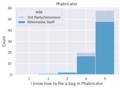 2021-devsurvey-phabricator-histograms-file-bugs.png