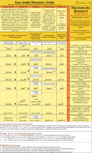 Arabic grammar - Arabic Verb Chart