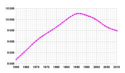 Демографическая кривая Белоруссии