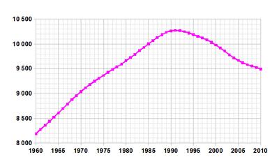 Evolución de la población del país entre 1992 y 2003, en miles de habitantes.