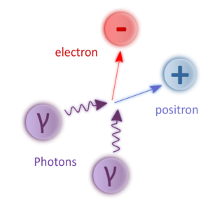 Breit–Wheeler process - The Breit-Wheeler process is the creation of a pair of electron-positron following the collision of two high-energy photons (Gamma photons).