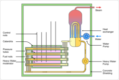 Image: CANDU reactor schematic.png (row: 2 column: 26 )