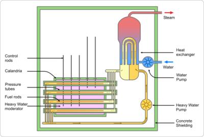 Diagrama esquemático de un reactor CANDU.