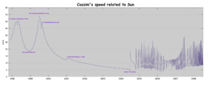 Gravity assist - Image: Cassini's speed related to Sun