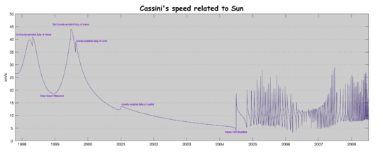 Cassini's speed related to Sun