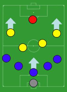 Spielsystem Fussball Wikipedia