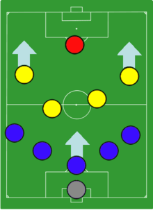 Verrou (Цепь) Карла Раппана Катеначчо (итал.  Catenaccio) тактическая схема в футболе с акцентом на обороне и...