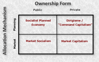 Economic system - Common typology for economic systems categorized by resource ownership and resource allocation mechanism