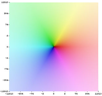 Trigonometric functions - Image: Complex coloring