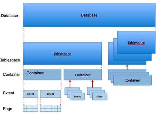Oracle and DB2, Comparison and Compatibility/Storage Model