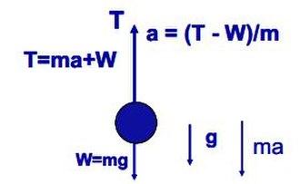 D'Alembert's principle - Image: Dalembert example