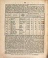 Das Ausland (1828) 150.jpg