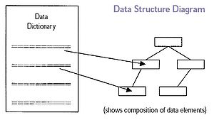 Conceptual schema - Data Structure Diagram.