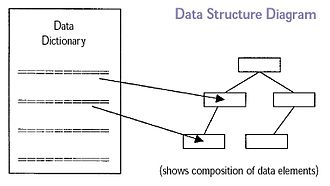 Data structure diagram - Data Structure Diagram