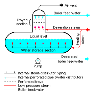 Deaerator - Figure 1: A schematic diagram of a typical tray-type deaerator.
