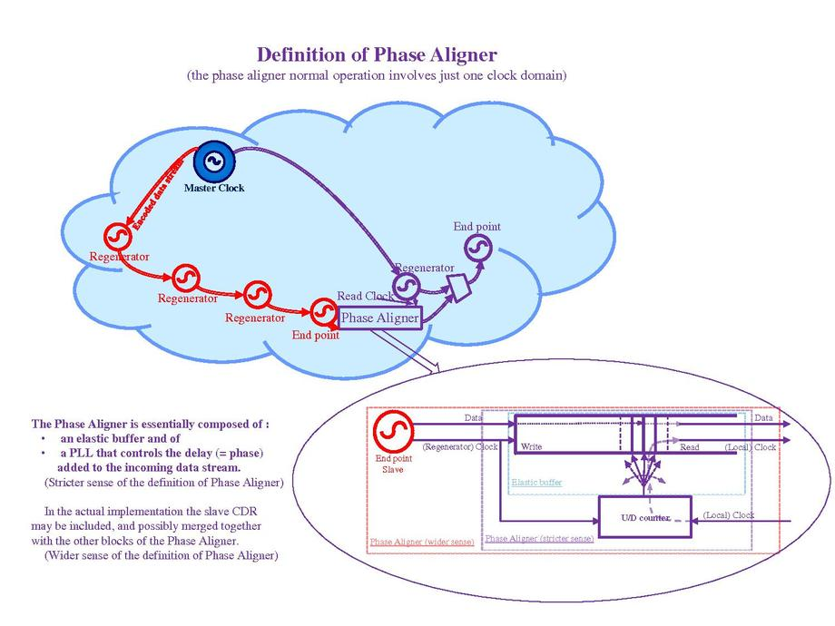 Definition of Phase Aligner..pdf