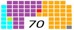 Delhi Legislative Assembly election, 2013