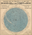 Diagram of the Comet of 1858 Discovered by Donati, June 2nd. RMG PT4028.png