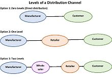 Distribution (marketing) - Wikipedia