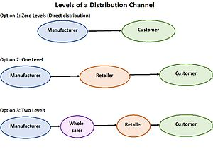 Distribution (business) - Different types of distribution systems