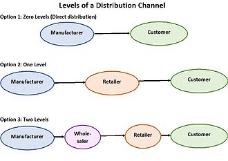 Distribution (marketing) - Types of distribution systems
