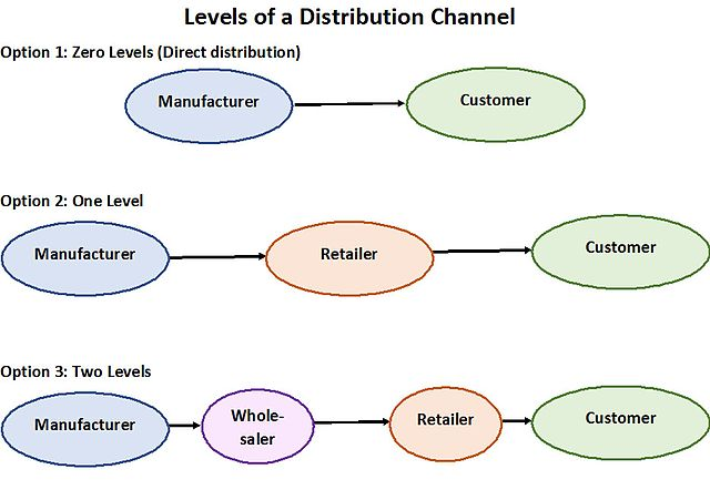 Distribution channel: Wholesalers, Retailer