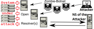 The Spamhaus Project - Image: Dns amplification attack open resolver english V73GT