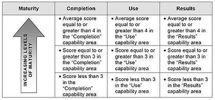 Measure Ess And Improve Edit