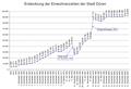Einwohnerzahlen Stadt Düren.png