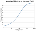 Elektronengeschwindigkeit.png