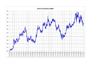 Euro Currency Index Wikipedia