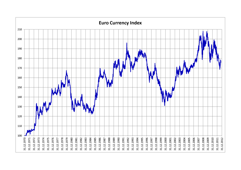 Euro Currency Index
