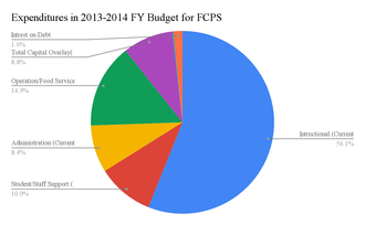 Frederick County Public Schools (Maryland) - Expednitures Budget for FCPS 2013-2014 FY