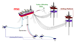 Floating liquefied natural gas - FLNG or FPSO diagram