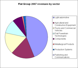 Fiat Group revenues 2007.png