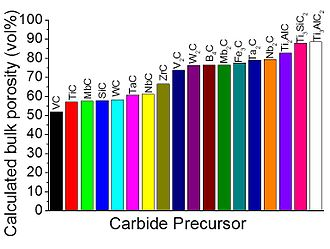 Carbide-derived carbon - Different bulk porosity of CDCs derived from different carbide precursors.