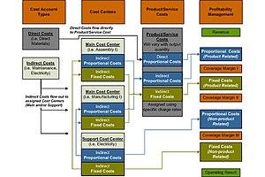 GPK Marginal Costing Structure Flow of Grenzpl...