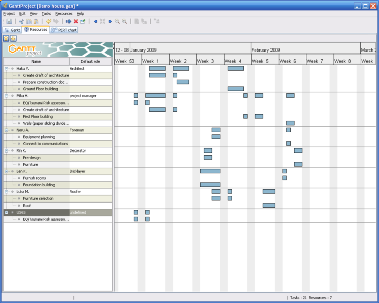 file ganttproject resource load chart png wikimedia commons