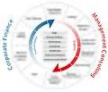 Goetzpartners Value Creation Cycle.jpg