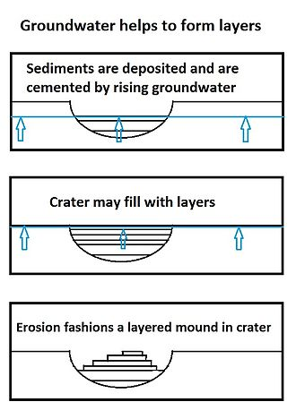 Groundwater on Mars - Layers may be formed by groundwater rising up depositing minerals and cementing sediments.  The hardened layers are consequently more protected from erosion.  This process may occur instead of layers forming under lakes.