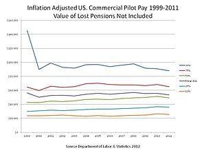 Historic Commercial Pilot Pay 1999 to 2011.JPG