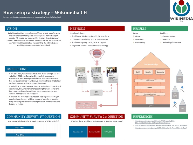 File:How setup a strategy- Ilario Valdelli.pdf