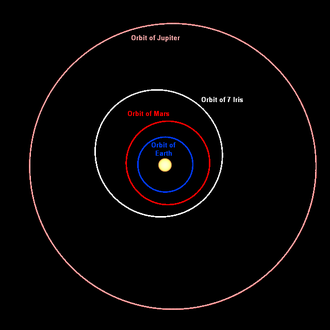 7 Iris - The orbit of 7 Iris compared with the orbits of Earth, Mars and Jupiter
