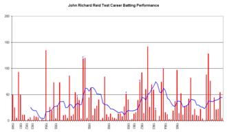 John Richard Reid - An innings-by-innings breakdown of Reid's Test match batting career, showing runs scored (red bars) and the average of the last ten innings (blue line).