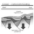Jurassic Carbonate Ramp Development.png