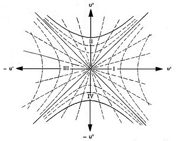 general coordinate system In the cartesian coordinate system the coordinate curves are, in fact, straight lines, thus coordinate lines specifically, they are the lines parallel to one of the coordinate axes for other coordinate systems the coordinates curves may be general curves.