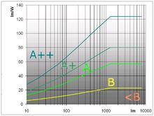 Energieverbrauchskennzeichnung Wikipedia