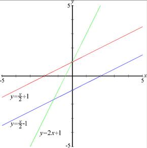 b35babdd5d8d Tres líneas rectas — Las líneas roja y azul poseen la misma pendiente (m)  que en este ejemplo es ½