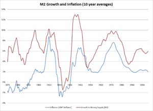 Macroeconomics - The ten-year moving averages of changes in price level and growth in money supply (using the measure of M2, the supply of hard currency and money held in most types of bank accounts) in the US from 1875 to 2011. Over the long run, the two series show a close relationship.