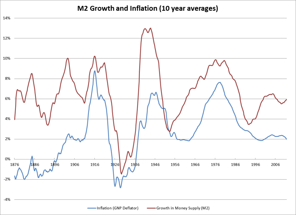 M2andInflation